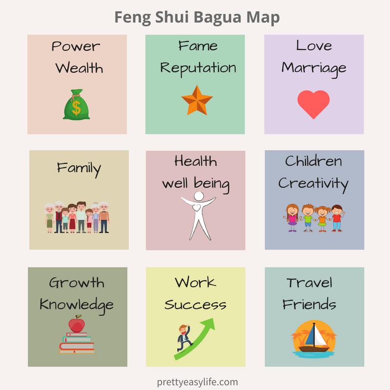 Bagua map - Feng Shui vibe